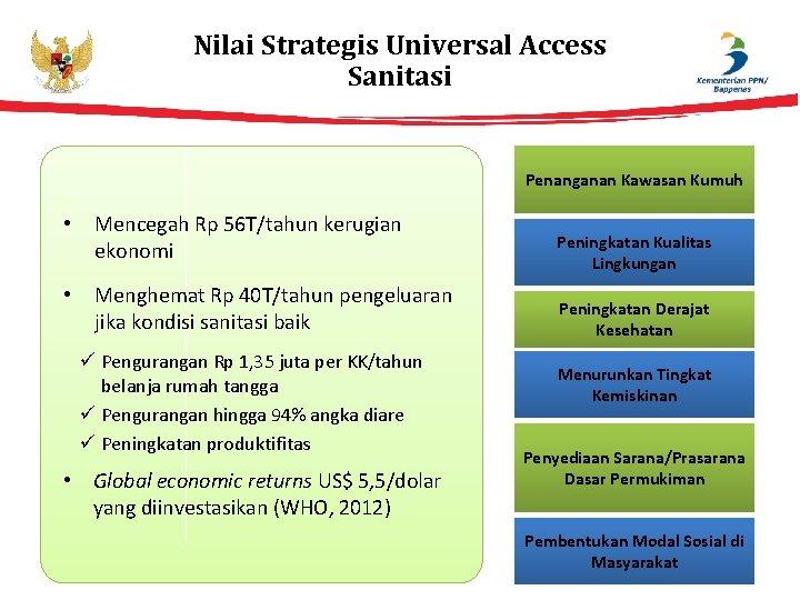 Nilai Strategis Universal Access Sanitasi Penanganan Kawasan Kumuh • Mencegah Rp 56 T/tahun kerugian