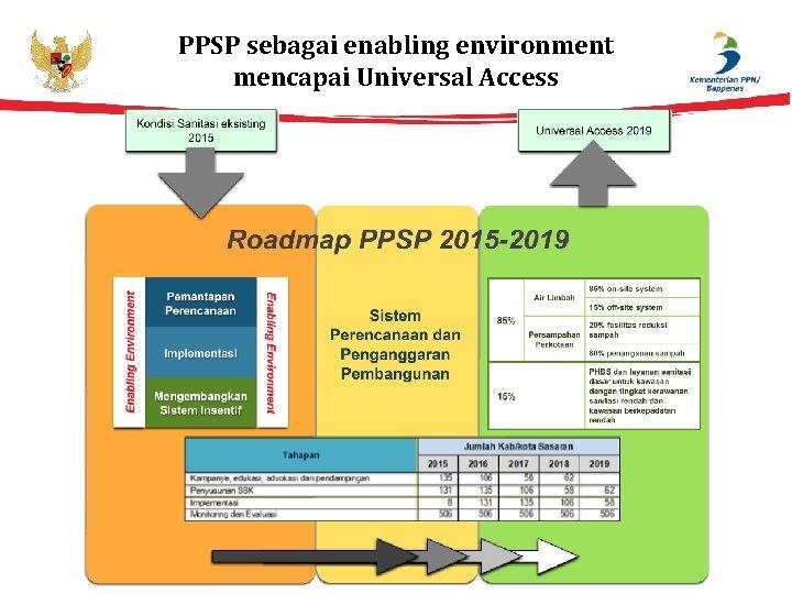 PPSP sebagai enabling environment mencapai Universal Access