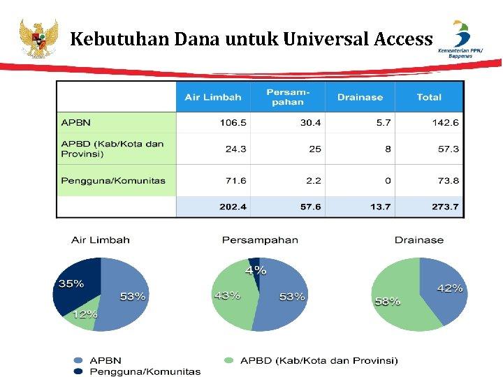 Kebutuhan Dana untuk Universal Access