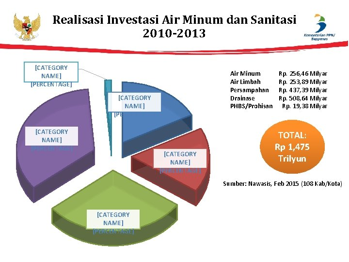 Realisasi Investasi Air Minum dan Sanitasi 2010 -2013 [CATEGORY NAME] [PERCENTAGE] Air Minum Air