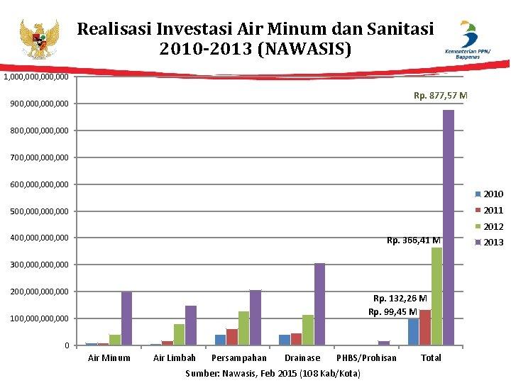 Realisasi Investasi Air Minum dan Sanitasi 2010 -2013 (NAWASIS) 1, 000, 000 Rp. 877,