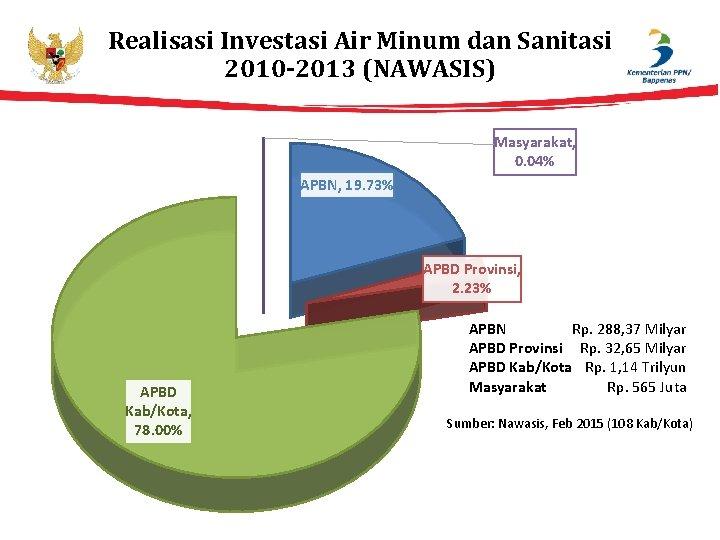 Realisasi Investasi Air Minum dan Sanitasi 2010 -2013 (NAWASIS) Masyarakat, 0. 04% APBN, 19.