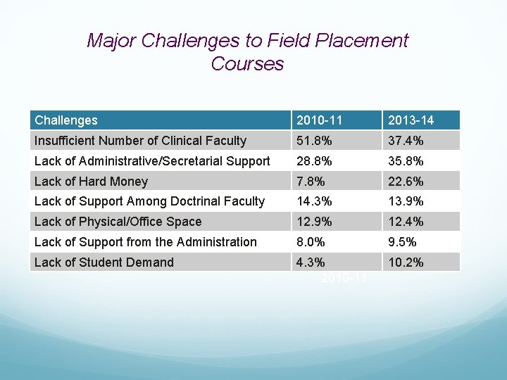 Major Challenges to Field Placement Courses Challenges 2010 -11 2013 -14 Insufficient Number of