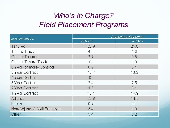 Who's in Charge? Field Placement Programs Job Description Tenured Tenure Track Clinical Tenured Clinical