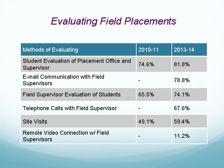 Evaluating Field Placements Methods of Evaluating 2010 -11 2013 -14 Student Evaluation of Placement