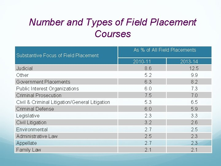 Number and Types of Field Placement Courses As % of All Field Placements Substantive
