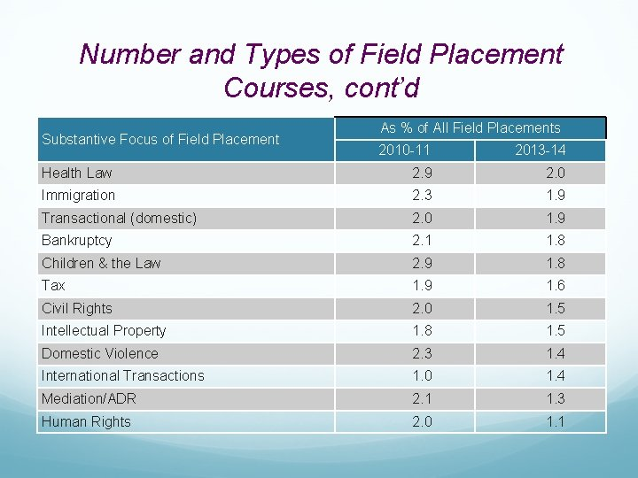 Number and Types of Field Placement Courses, cont'd Substantive Focus of Field Placement As