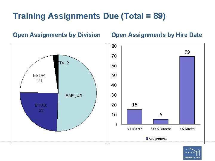 Training Assignments Due (Total = 89) Open Assignments by Division Open Assignments by Hire