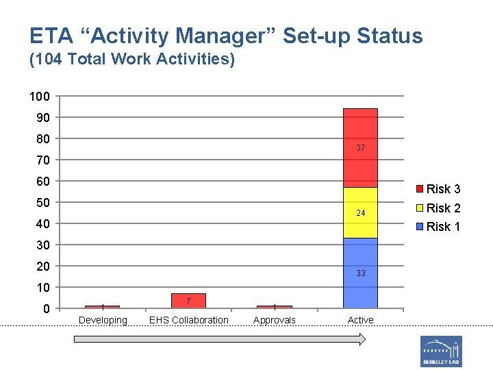 "ETA ""Activity Manager"" Set-up Status (104 Total Work Activities) 100 90 80 37 70"