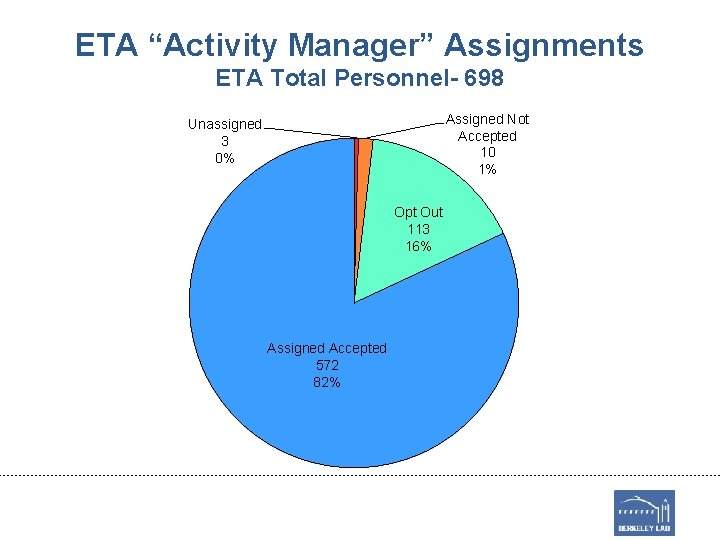 """ETA """"Activity Manager"""" Assignments ETA Total Personnel- 698 Assigned Not Accepted 10 1% Unassigned"""