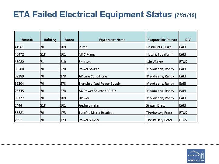 ETA Failed Electrical Equipment Status (7/31/15) Barcode Building Room Equipment Name Responsible Person DIV