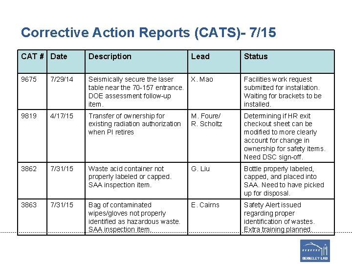 Corrective Action Reports (CATS)- 7/15 CAT # Date Description Lead Status 9675 7/29/14 Seismically