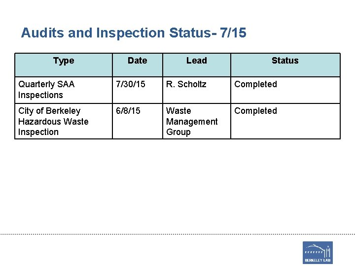Audits and Inspection Status- 7/15 Type Date Lead Status Quarterly SAA Inspections 7/30/15 R.