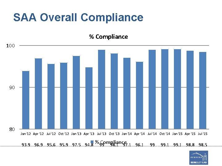 SAA Overall Compliance % Compliance 100 90 80 Jan '12 Apr '12 Jul '12