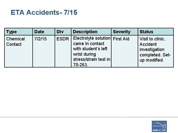 ETA Accidents- 7/15 Type Date Chemical Contact 7/2/15 Div Description Severity ESDR Electrolyte solution