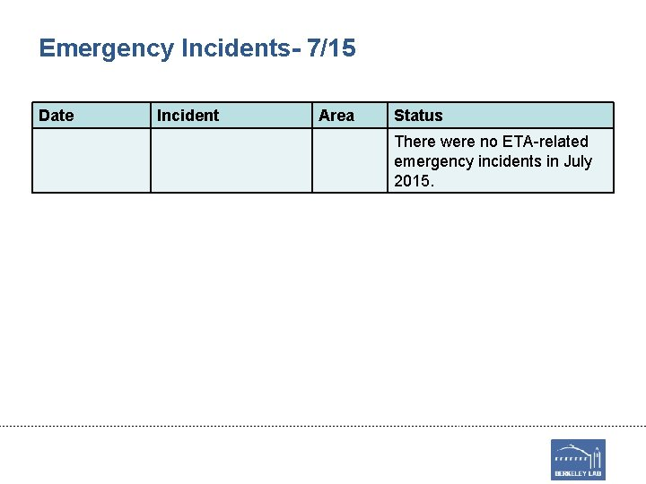 Emergency Incidents- 7/15 Date Incident Area Status There were no ETA-related emergency incidents in