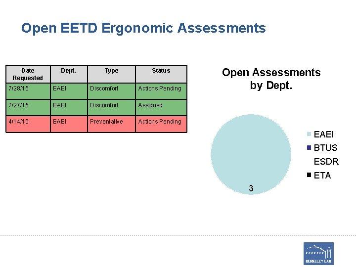 Open EETD Ergonomic Assessments Date Requested Dept. Type Status 7/28/15 EAEI Discomfort Actions Pending