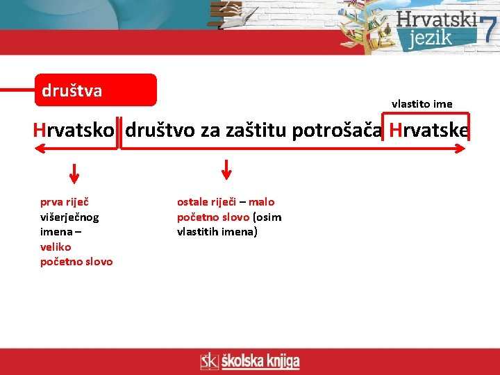 društva vlastito ime Hrvatsko društvo za zaštitu potrošača Hrvatske prva riječ višerječnog imena –