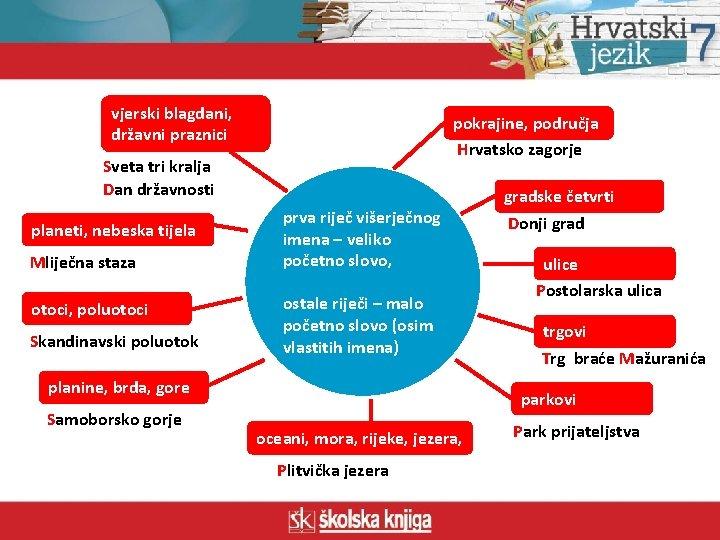 vjerski blagdani, državni praznici pokrajine, područja Hrvatsko zagorje Sveta tri kralja Dan državnosti planeti,