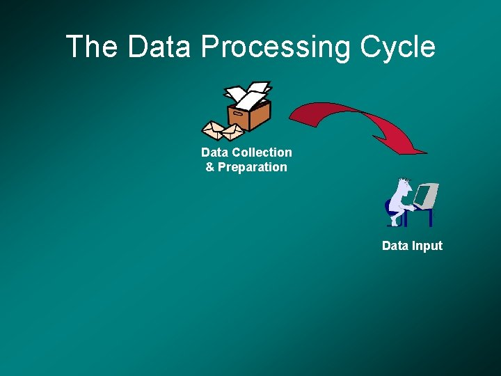 The Data Processing Cycle Data Collection & Preparation Data Input