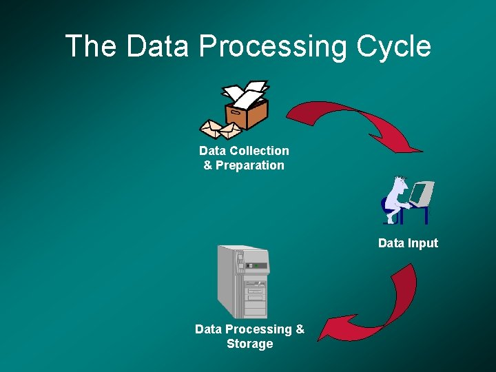 The Data Processing Cycle Data Collection & Preparation Data Input Data Processing & Storage