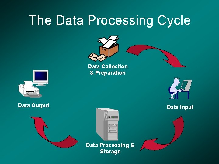 The Data Processing Cycle Data Collection & Preparation Data Output Data Input Data Processing