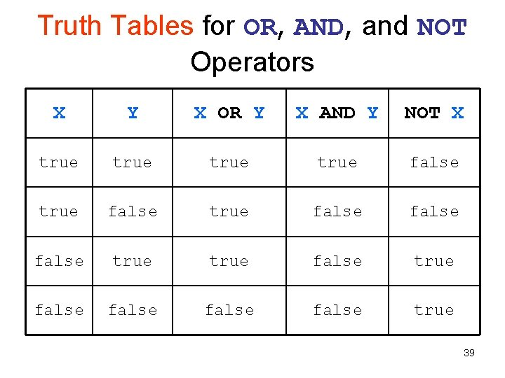Truth Tables for OR, AND, and NOT Operators X Y X OR Y X