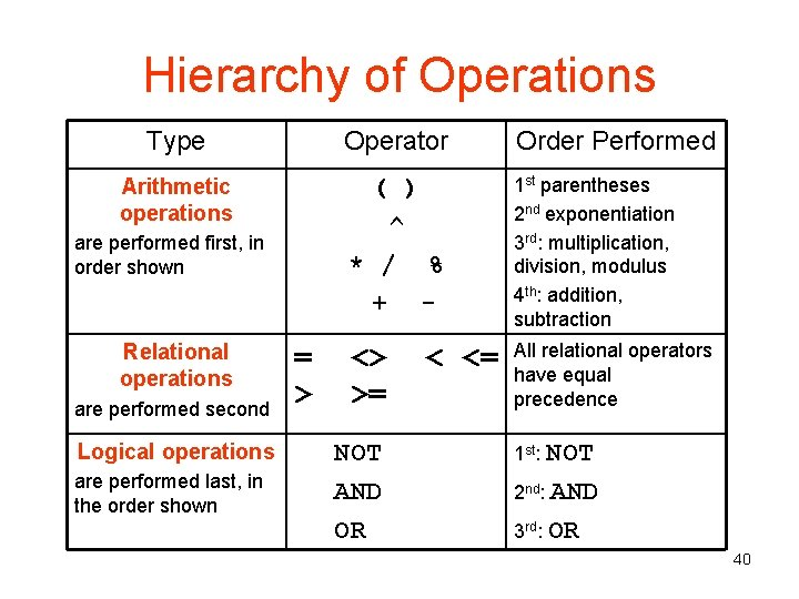 Hierarchy of Operations Type Operator Order Performed Arithmetic operations ( ) ^ * /