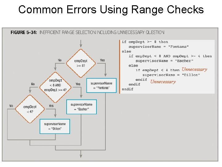 Common Errors Using Range Checks Unnecessary 49