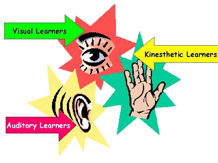 Visual Learners Kinesthetic Learners Auditory Learners
