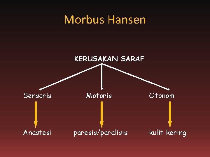 Morbus Hansen KERUSAKAN SARAF Sensoris Motoris Anastesi paresis/paralisis Otonom kulit kering