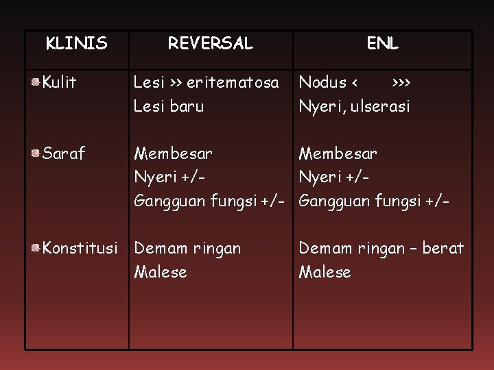 KLINIS REVERSAL ENL Kulit Lesi >> eritematosa Lesi baru Saraf Membesar Nyeri +/Gangguan fungsi