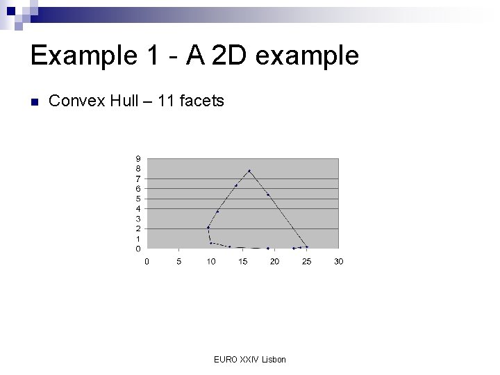 Example 1 - A 2 D example n Convex Hull – 11 facets EURO