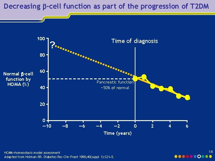 Decreasing -cell function as part of the progression of T 2 DM 100 Time