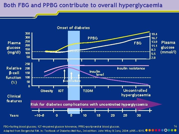 Both FBG and PPBG contribute to overall hyperglycaemia Onset of diabetes Plasma glucose (mg/dl)