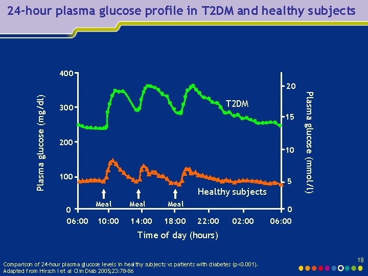 24 -hour plasma glucose profile in T 2 DM and healthy subjects 400 T