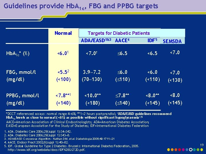 Guidelines provide Hb. A 1 c, FBG and PPBG targets Normal Targets for Diabetic