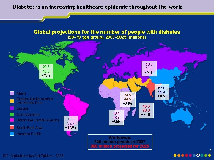 Diabetes is an increasing healthcare epidemic throughout the world Global projections for the number