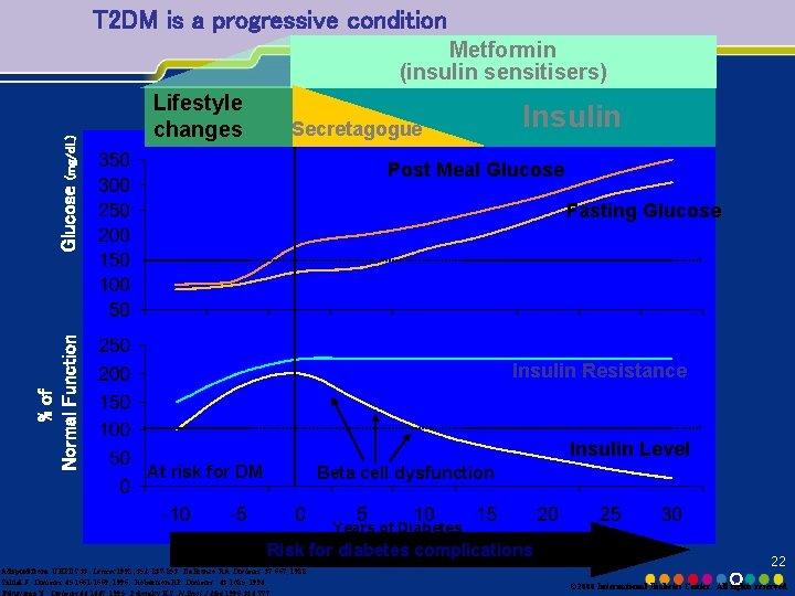 T 2 DM is a progressive condition Lifestyle changes Secretagogue Insulin Post Meal Glucose