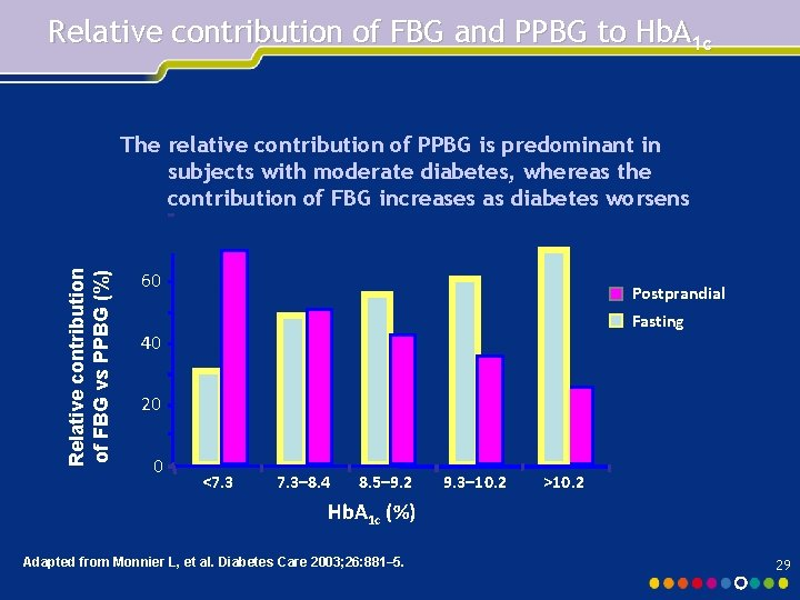 Relative contribution of FBG and PPBG to Hb. A 1 c Relative contribution of