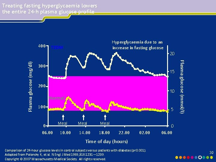 Treating fasting hyperglycaemia lowers the entire 24 -h plasma glucose profile 400 Hyperglycaemia due