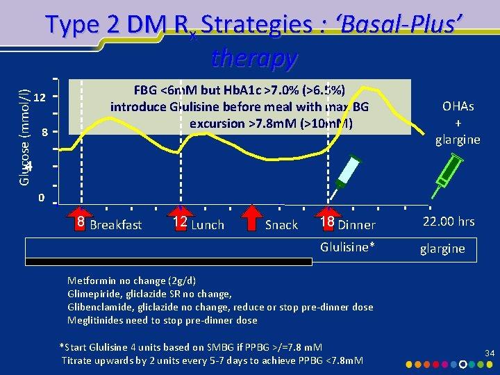 Glucose (mmol/l) Type 2 DM Rx Strategies : 'Basal-Plus' therapy 12 8 FBG <6