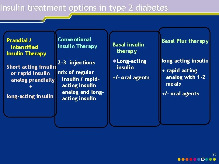 Insulin treatment options in type 2 diabetes Prandial / Intensified Insulin Therapy Conventional Insulin