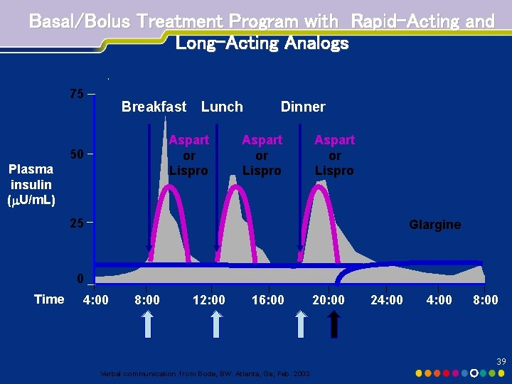 Basal/Bolus Treatment Program with Rapid-Acting and Long-Acting Analogs 75 Breakfast Lunch Aspart or Lispro