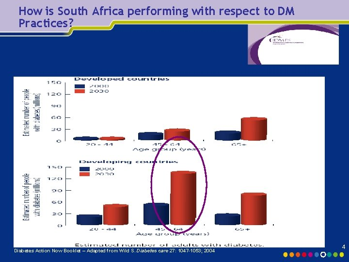 How is South Africa performing with respect to DM Practices? Diabetes Action Now Booklet