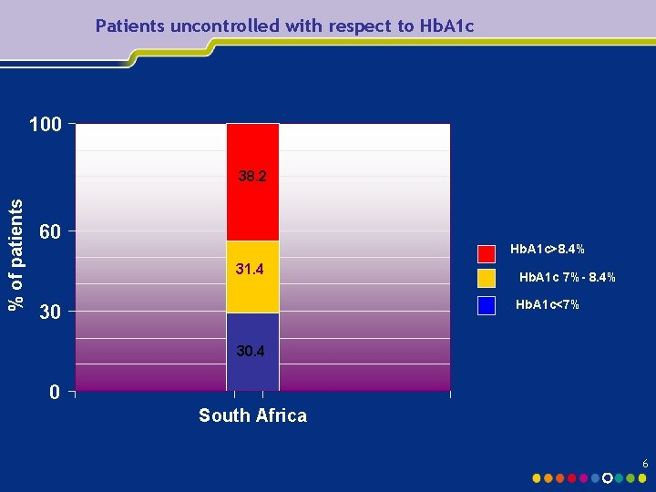 Patients uncontrolled with respect to Hb. A 1 c 100 % of patients 38.