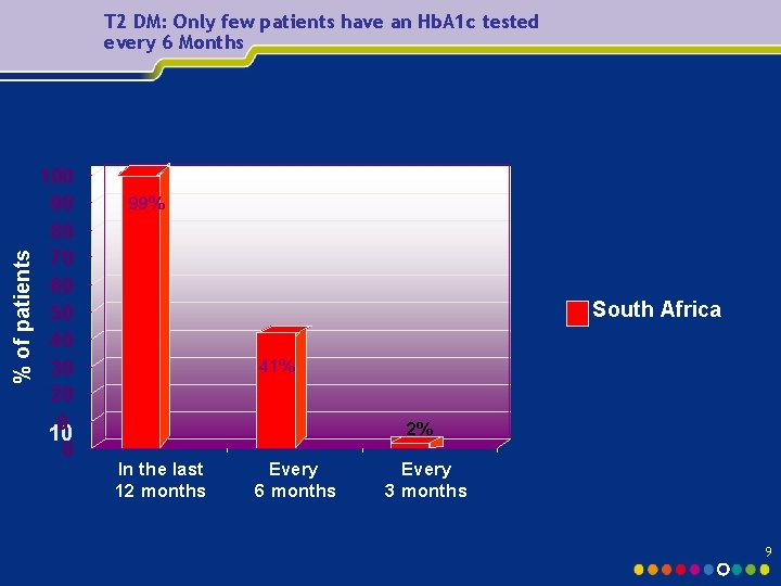 % of patients T 2 DM: Only few patients have an Hb. A 1