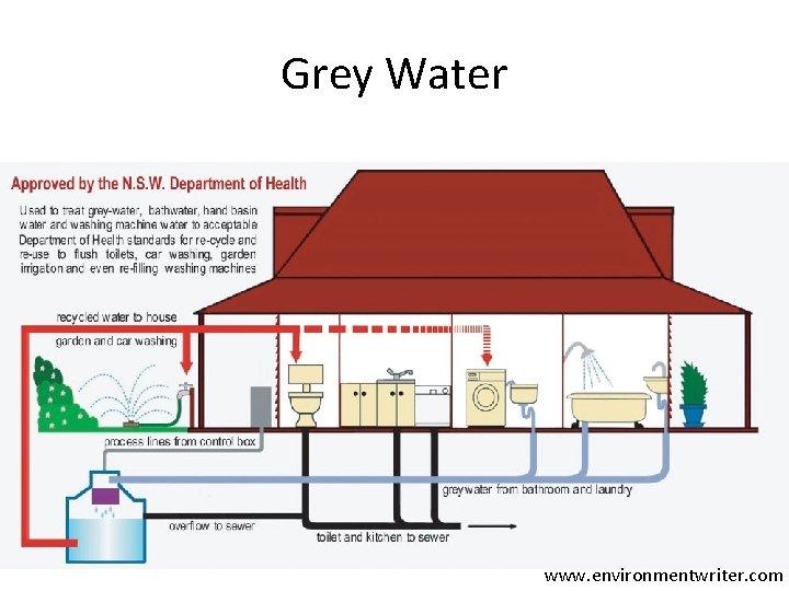 Grey Water www. environmentwriter. com