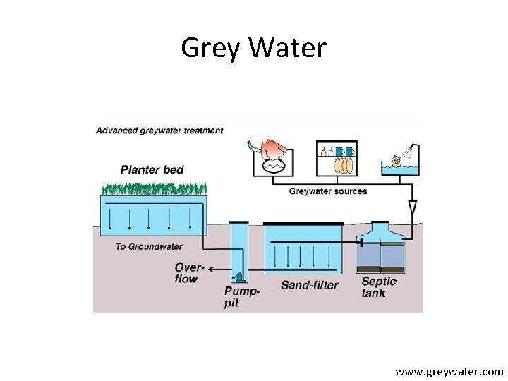 Grey Water www. greywater. com