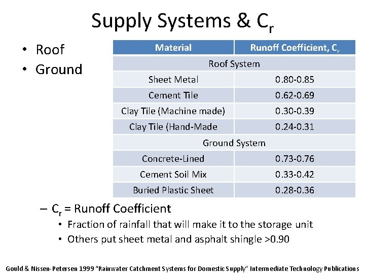 Supply Systems & Cr • Roof • Ground Material Runoff Coefficient, Cr Roof System